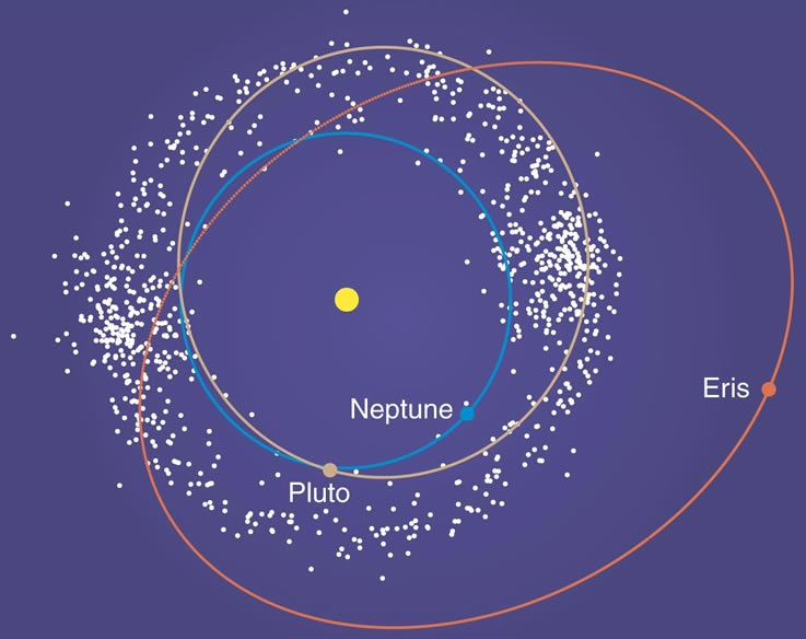 Eris dwarf planet  Wikipedia
