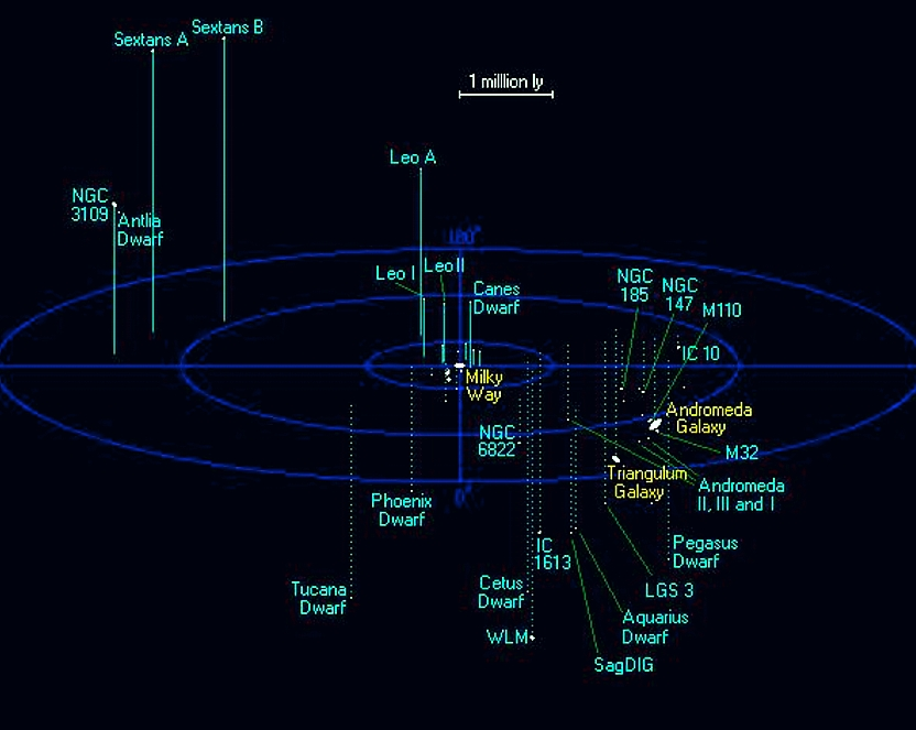 The Local Group Galaxies Diagram (page 2) - Pics about space