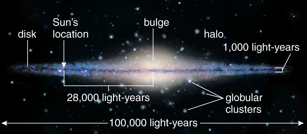 milky way galaxy with measurements - photo #36